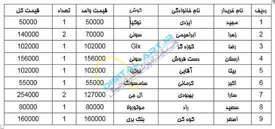 آموزش تبدیل اعداد انگلیسی به فارسی در اسناد ورد 2013-1