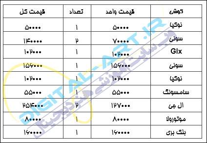 آموزش تبدیل اعداد فارسی به انگلیسی در ورد-1