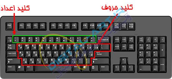 آموزش تایپ سریع و ده انگشتی فارسی و انگلیسی-گام اول-1