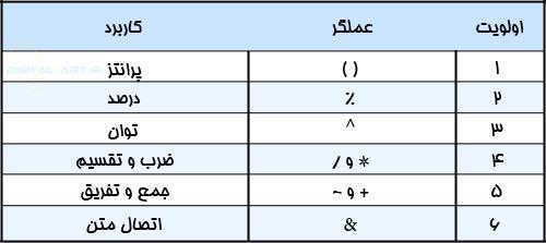 آموزش گام به گام اکسل 2007 (13-5)